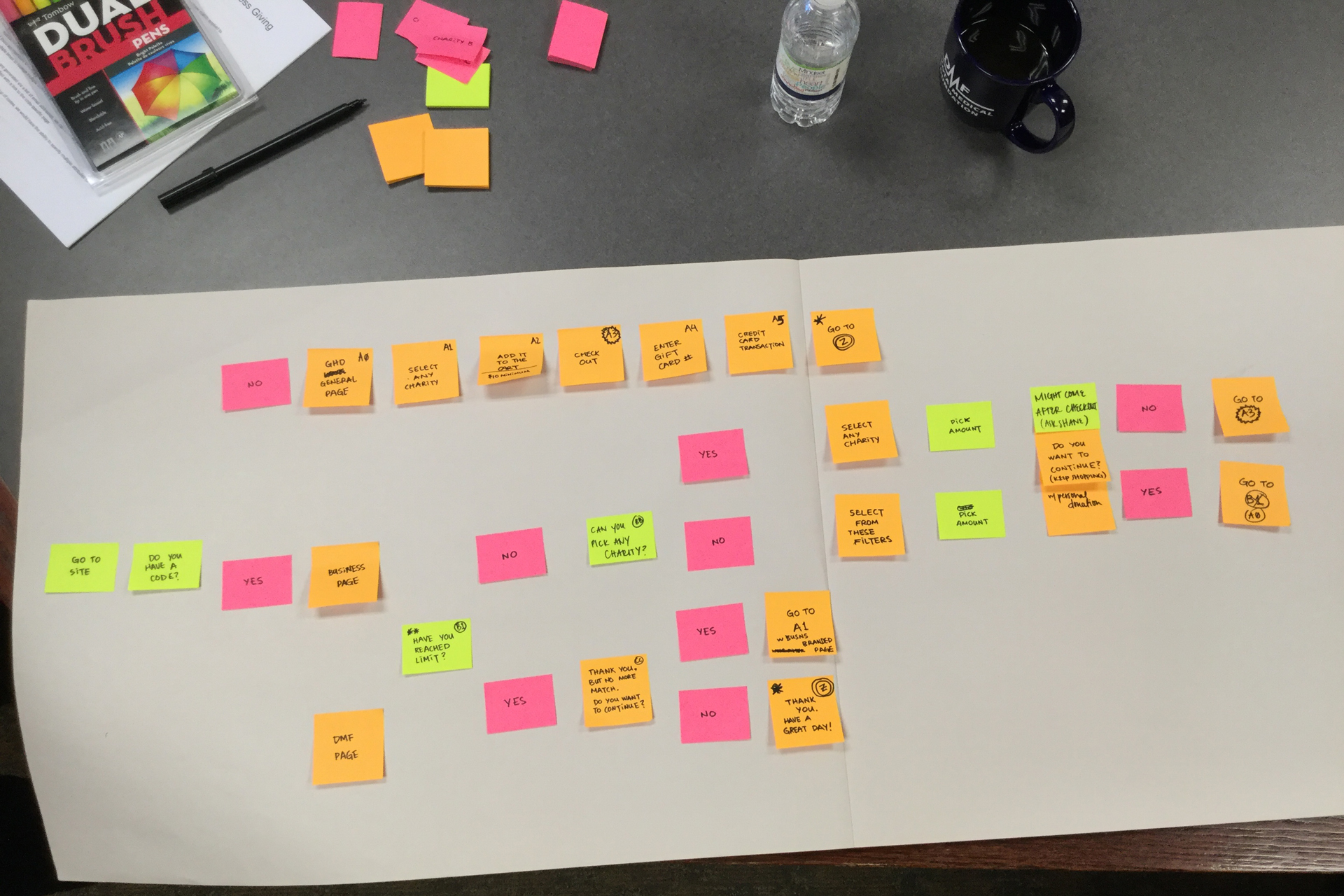 Orange, pink, and yellow post-it notes on a tan paper pad outlining user experience flow