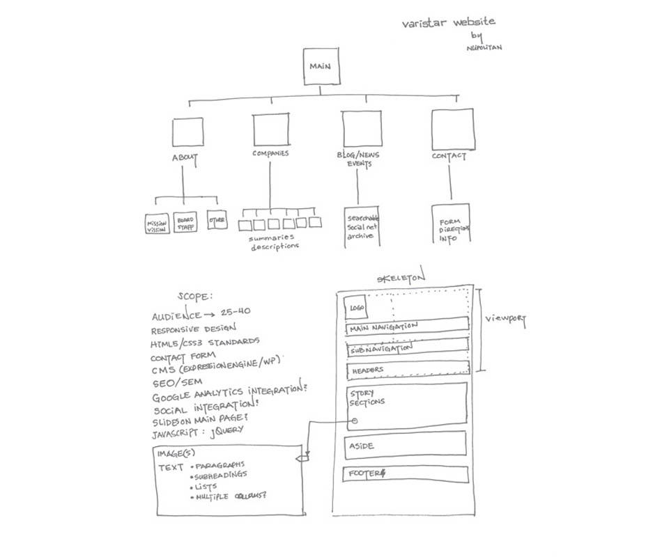 Sketch of Varistar website structure